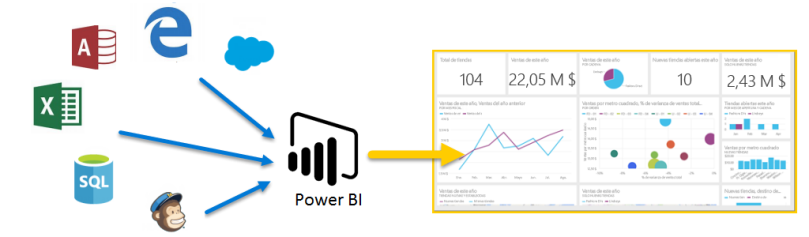 Power BI - Curso - 1 - Intro - Que es